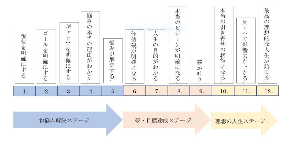 セッション体系とプロセス